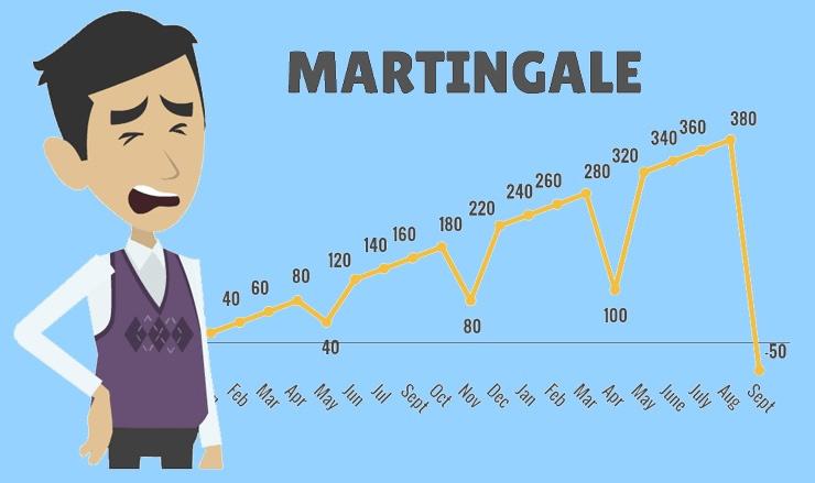Стратегия: Метод Мартингейла